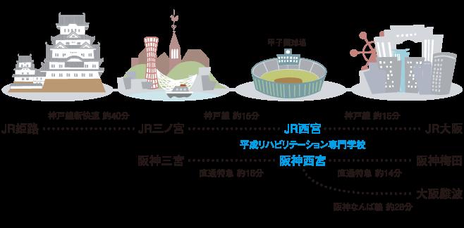 JR神戸、大阪から神戸線で約15分、阪神三宮から約16分(直通特急)、阪神梅田からは約14分(直通特急)